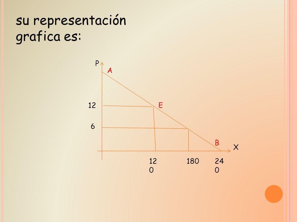 24 0 B X P A E12 6 12 0 180 su representación grafica es: