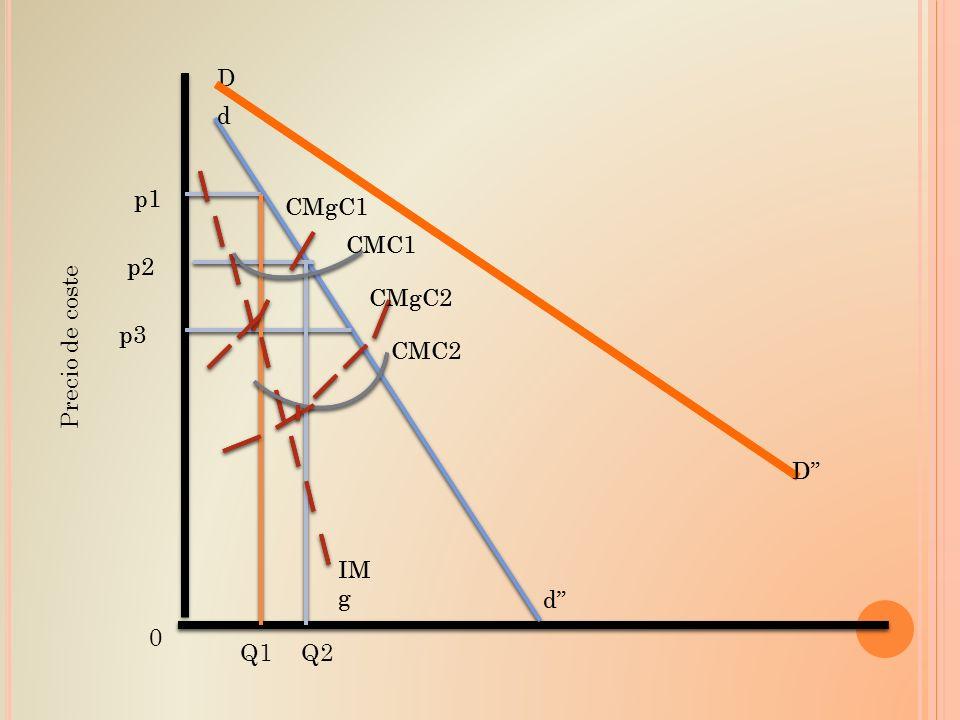 Precio de coste p1 p2 p3 0 Q1Q2 D D IM g d d CMgC1 CMgC2 CMC2 CMC1 p1 p2 p3 D IM g d d CMgC1 CMgC2 CMC2 CMC1
