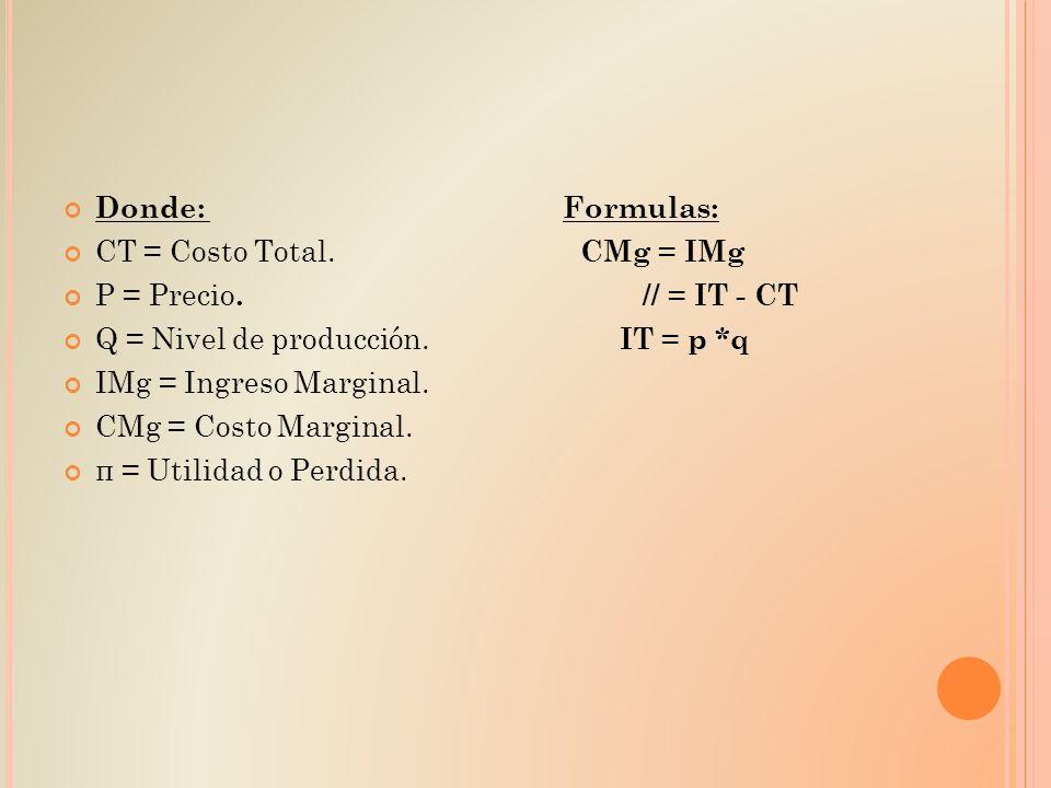 Donde: Formulas: CT = Costo Total. CMg = IMg P = Precio. // = IT - CT Q = Nivel de producción. IT = p *q IMg = Ingreso Marginal. CMg = Costo Marginal.
