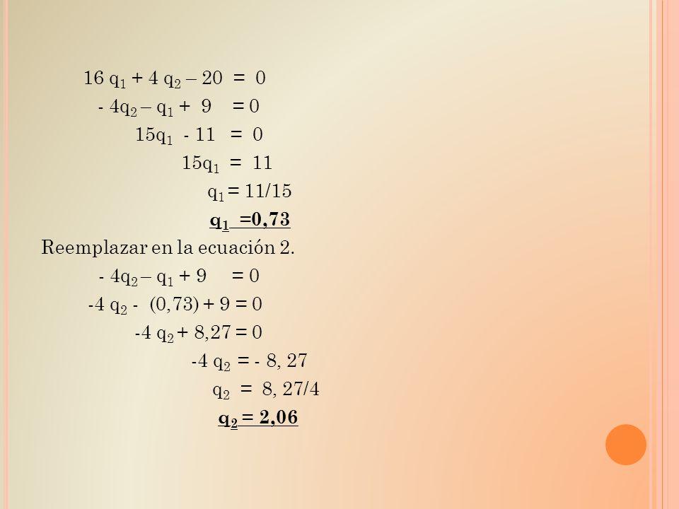 16 q 1 + 4 q 2 – 20 = 0 - 4q 2 – q 1 + 9 = 0 15q 1 - 11 = 0 15q 1 = 11 q 1 = 11/15 q 1 =0,73 Reemplazar en la ecuación 2. - 4q 2 – q 1 + 9 = 0 -4 q 2