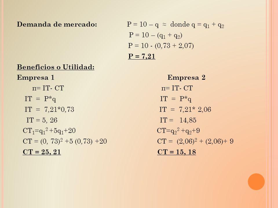 Demanda de mercado: P = 10 – q donde q = q 1 + q 2 P = 10 – (q 1 + q 2 ) P = 10 - (0,73 + 2,07) P = 7,21 Beneficios o Utilidad: Empresa 1 Empresa 2 π=