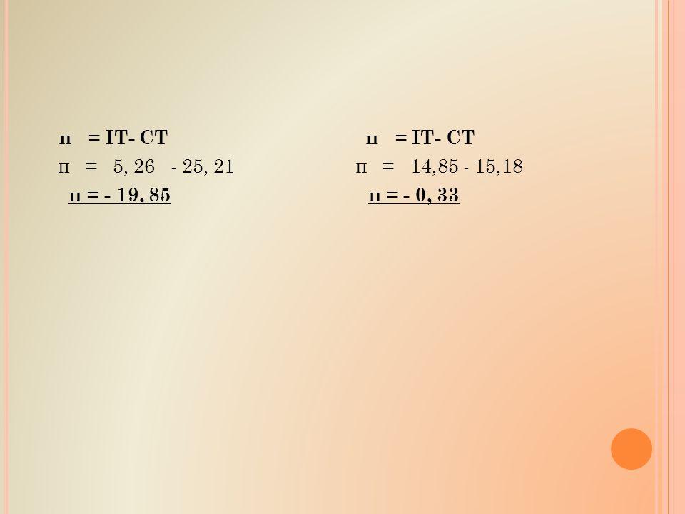 π = IT- CT π = IT- CT π = 5, 26 - 25, 21 π = 14,85 - 15,18 π = - 19, 85 π = - 0, 33