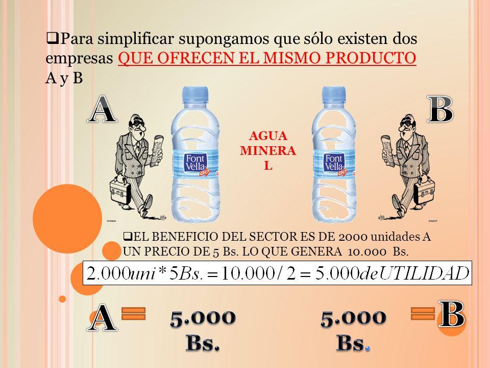 Para simplificar supongamos que sólo existen dos empresas QUE OFRECEN EL MISMO PRODUCTO A y B AGUA MINERA L EL BENEFICIO DEL SECTOR ES DE 2000 unidade