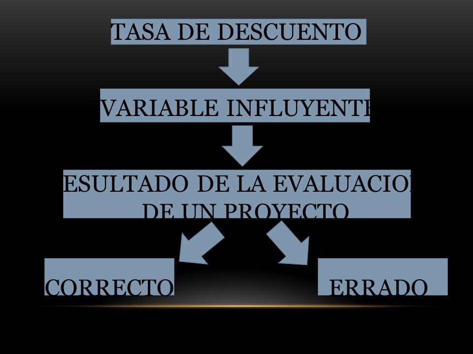 TASA DE DESCUENTO VARIABLE INFLUYENTE RESULTADO DE LA EVALUACION DE UN PROYECTO CORRECTOERRADO