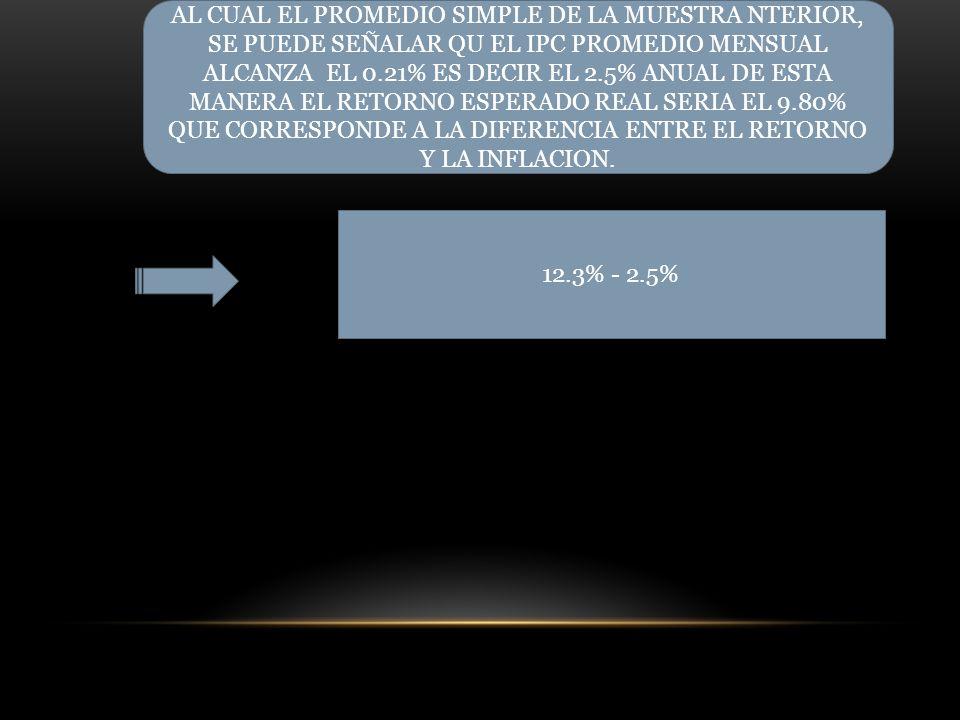 AL CUAL EL PROMEDIO SIMPLE DE LA MUESTRA NTERIOR, SE PUEDE SEÑALAR QU EL IPC PROMEDIO MENSUAL ALCANZA EL 0.21% ES DECIR EL 2.5% ANUAL DE ESTA MANERA EL RETORNO ESPERADO REAL SERIA EL 9.80% QUE CORRESPONDE A LA DIFERENCIA ENTRE EL RETORNO Y LA INFLACION.