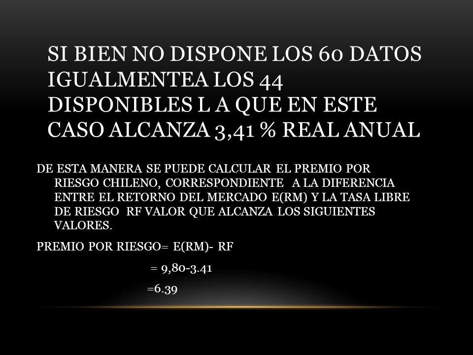 SI BIEN NO DISPONE LOS 60 DATOS IGUALMENTEA LOS 44 DISPONIBLES L A QUE EN ESTE CASO ALCANZA 3,41 % REAL ANUAL DE ESTA MANERA SE PUEDE CALCULAR EL PREMIO POR RIESGO CHILENO, CORRESPONDIENTE A LA DIFERENCIA ENTRE EL RETORNO DEL MERCADO E(RM) Y LA TASA LIBRE DE RIESGO RF VALOR QUE ALCANZA LOS SIGUIENTES VALORES.