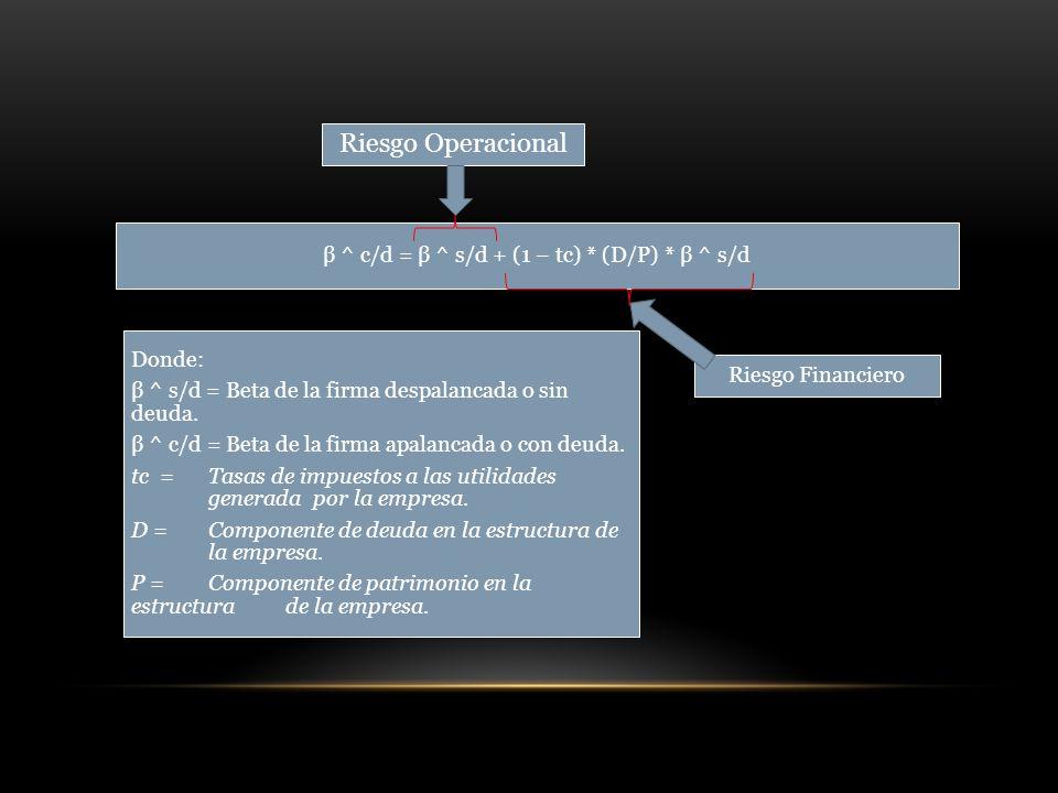 β ^ c/d = β ^ s/d + (1 – tc) * (D/P) * β ^ s/d Donde: β ^ s/d = Beta de la firma despalancada o sin deuda.