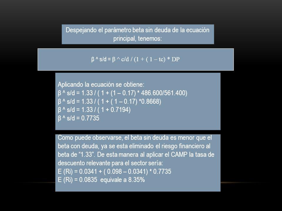 β ^ s/d = β ^ c/d / (1 + ( 1 – tc) * DP Despejando el parámetro beta sin deuda de la ecuación principal, tenemos: Aplicando la ecuación se obtiene: β ^ s/d = 1.33 / ( 1 + (1 – 0.17) * 486.600/561.400) β ^ s/d = 1.33 / ( 1 + ( 1 – 0.17) *0.8668) β ^ s/d = 1.33 / ( 1 + 0.7194) β ^ s/d = 0.7735 Como puede observarse, el beta sin deuda es menor que el beta con deuda, ya se esta eliminado el riesgo financiero al beta de 1.33.