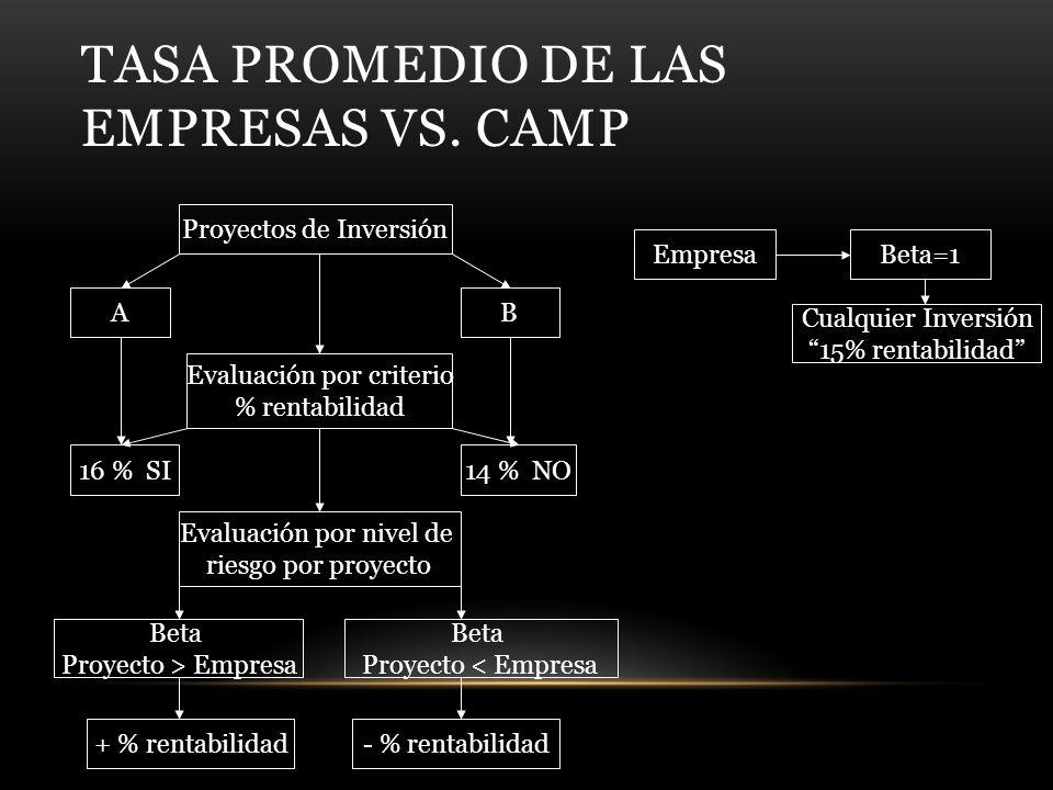 TASA PROMEDIO DE LAS EMPRESAS VS.