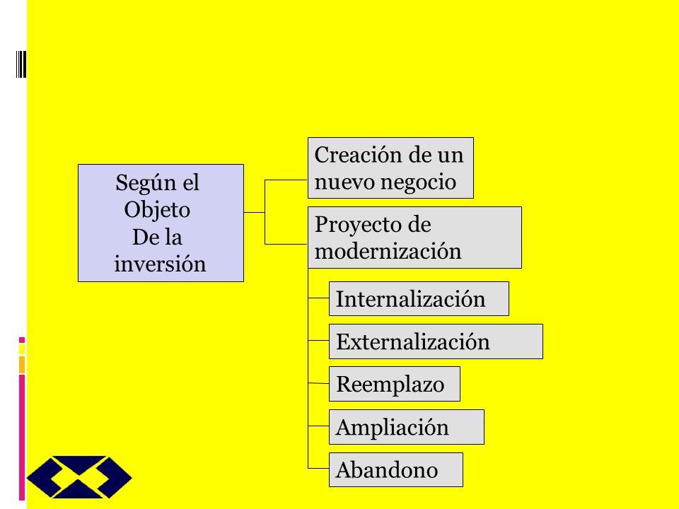 Creación de un nuevo negocio Proyecto de modernización Internalización Externalización Reemplazo Ampliación Abandono Según el Objeto De la inversión