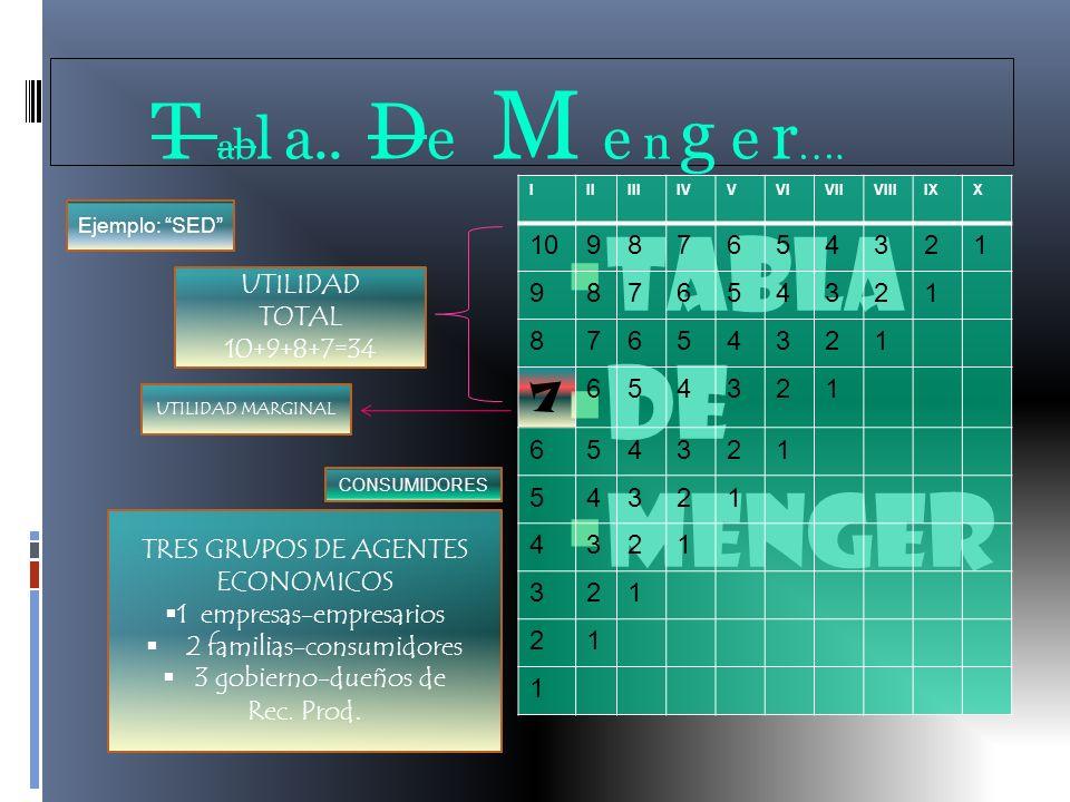 L a Na t u raleza De LoS Bie n e s… Los bienes y servicios consumidos por la unidad familiar se llaman genéricamente bienes.