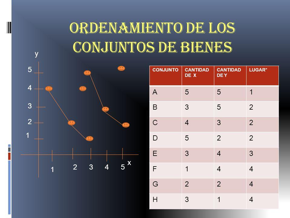 Ordenamiento de los conjuntos de bienes CONJUNTOCANTIDAD DE X CANTIDAD DE Y LUGAR* A551 B352 C432 D522 E343 F144 G224 H314 y x 5 4 3 2 1 2 1 345