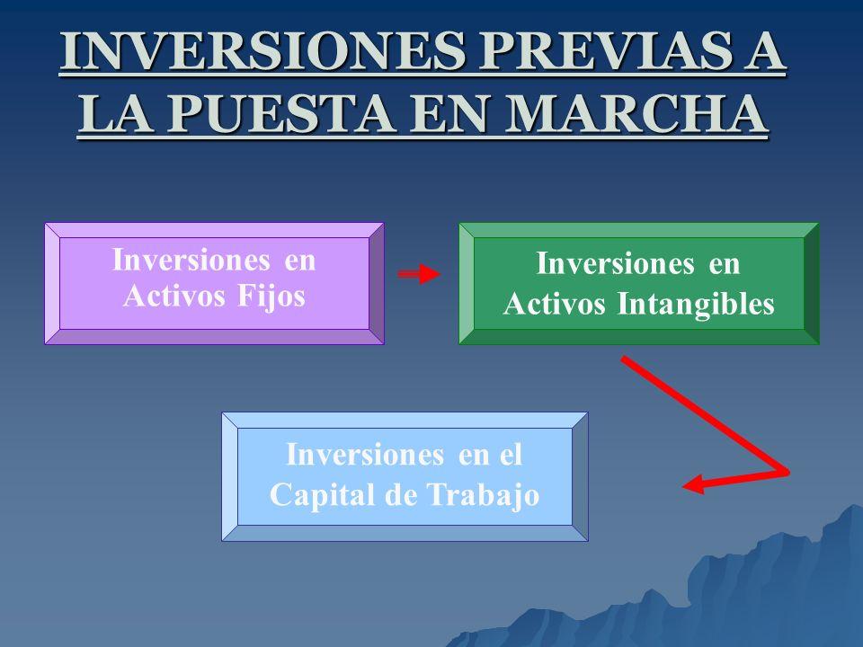 INVERSIONES PREVIAS A LA PUESTA EN MARCHA Inversiones en Activos Fijos Inversiones en Activos Intangibles Inversiones en el Capital de Trabajo