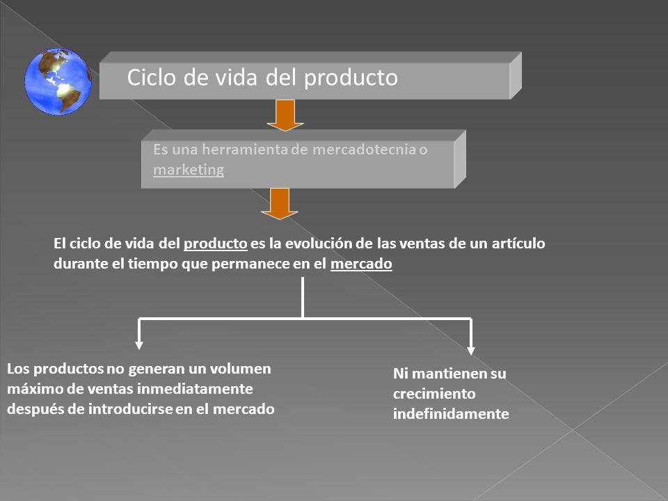 Ciclo de vida del producto El ciclo de vida del producto es la evolución de las ventas de un artículo durante el tiempo que permanece en el mercado Es
