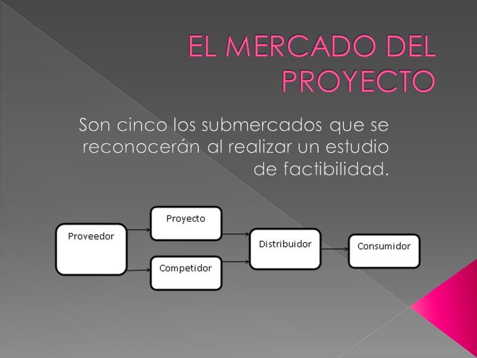 CICLO DE VIDA Es un proceso de cuatro etapas INTRODUCCION CRECIMIENTO MADUREZ DECLINACION