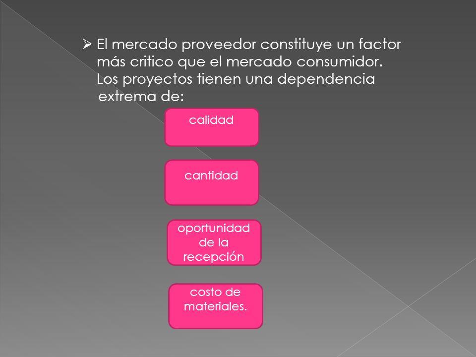 El mercado competidor es mas que simple competencia: dependencia de la competencia con otros productos.