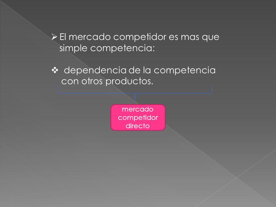 El mercado competidor es mas que simple competencia: dependencia de la competencia con otros productos. mercado competidor directo