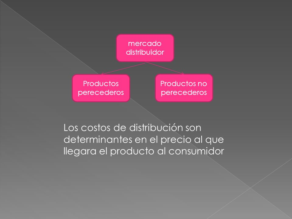 Los costos de distribución son determinantes en el precio al que llegara el producto al consumidor Productos perecederos Productos no perecederos merc