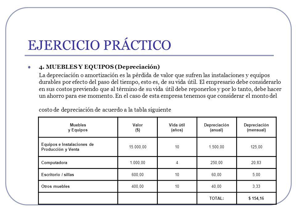EJERCICIO PRÁCTICO 4. MUEBLES Y EQUIPOS (Depreciación) La depreciación o amortización es la pérdida de valor que sufren las instalaciones y equipos du