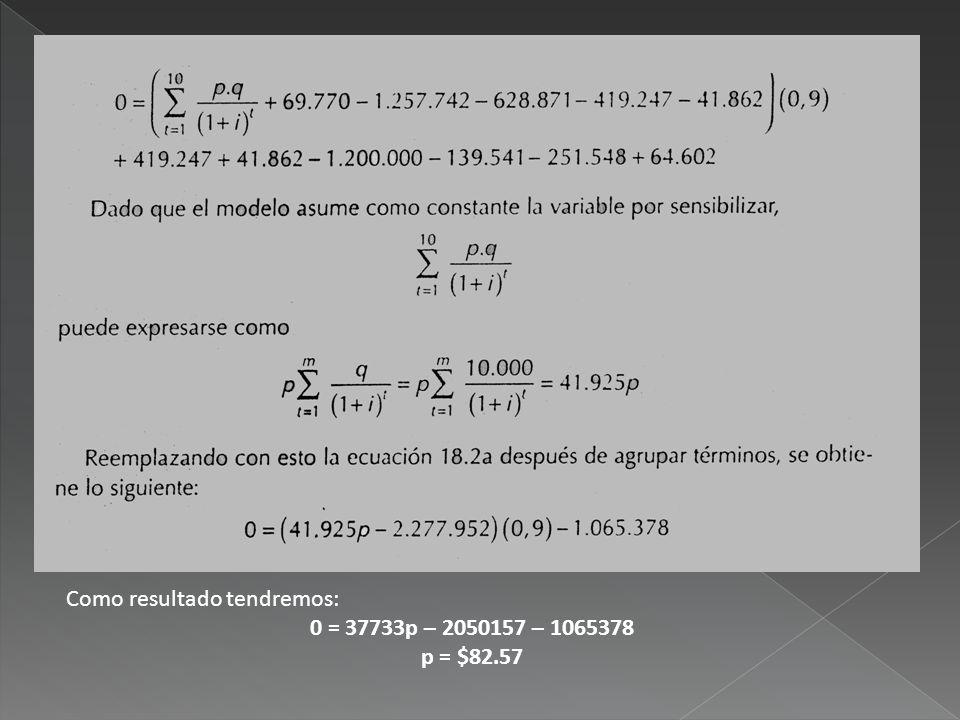 Como resultado tendremos: 0 = 37733p – 2050157 – 1065378 p = $82.57