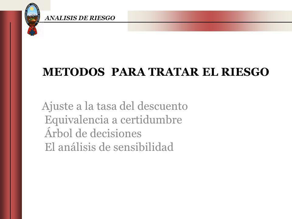 ANALISIS DE RIESGO METODOS PARA TRATAR EL RIESGO Ajuste a la tasa del descuento Equivalencia a certidumbre Árbol de decisiones El análisis de sensibil