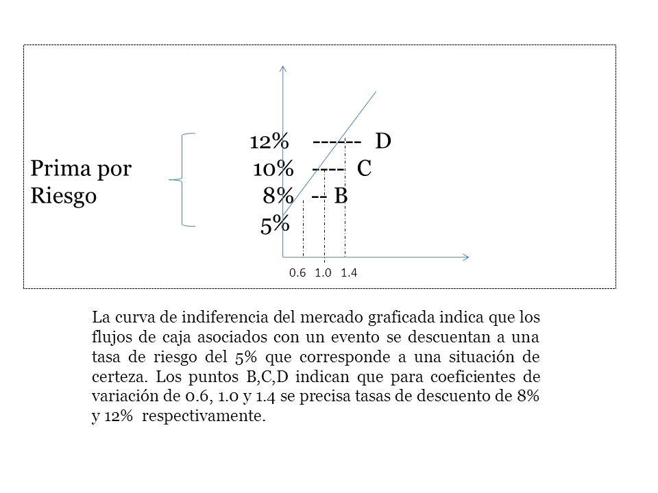 12% ------ D Prima por 10% ---- C Riesgo 8% -- B 5% La curva de indiferencia del mercado graficada indica que los flujos de caja asociados con un even