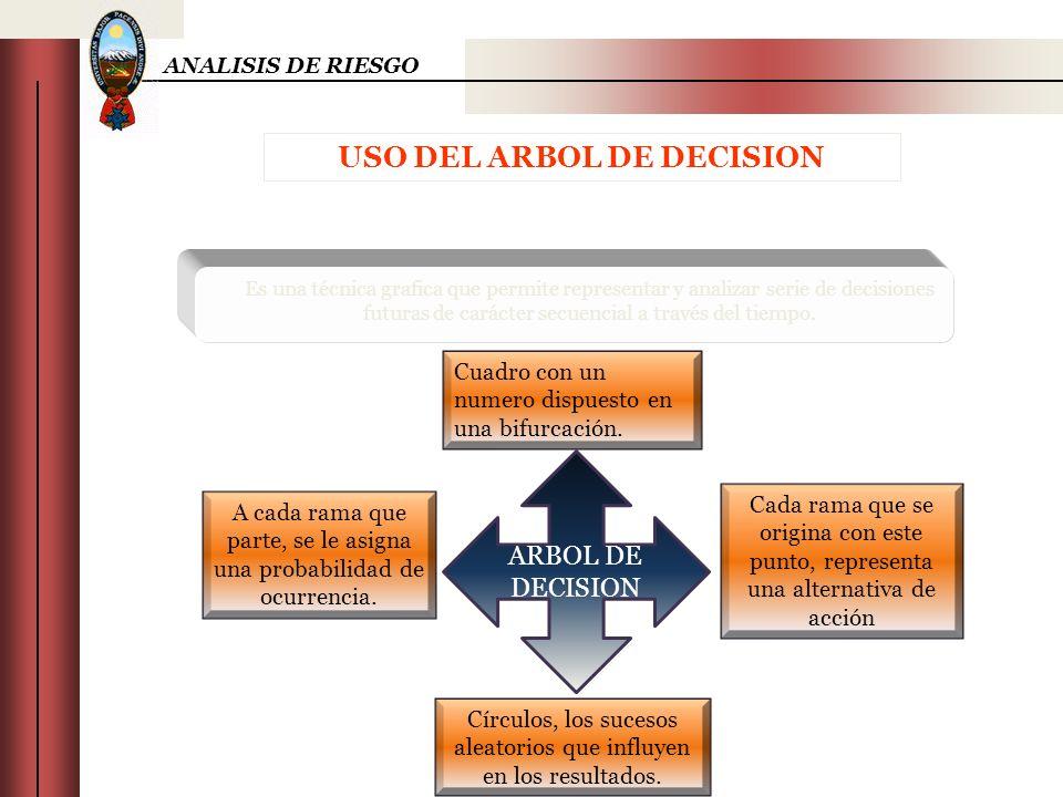ANALISIS DE RIESGO USO DEL ARBOL DE DECISION Es una técnica grafica que permite representar y analizar serie de decisiones futuras de carácter secuenc