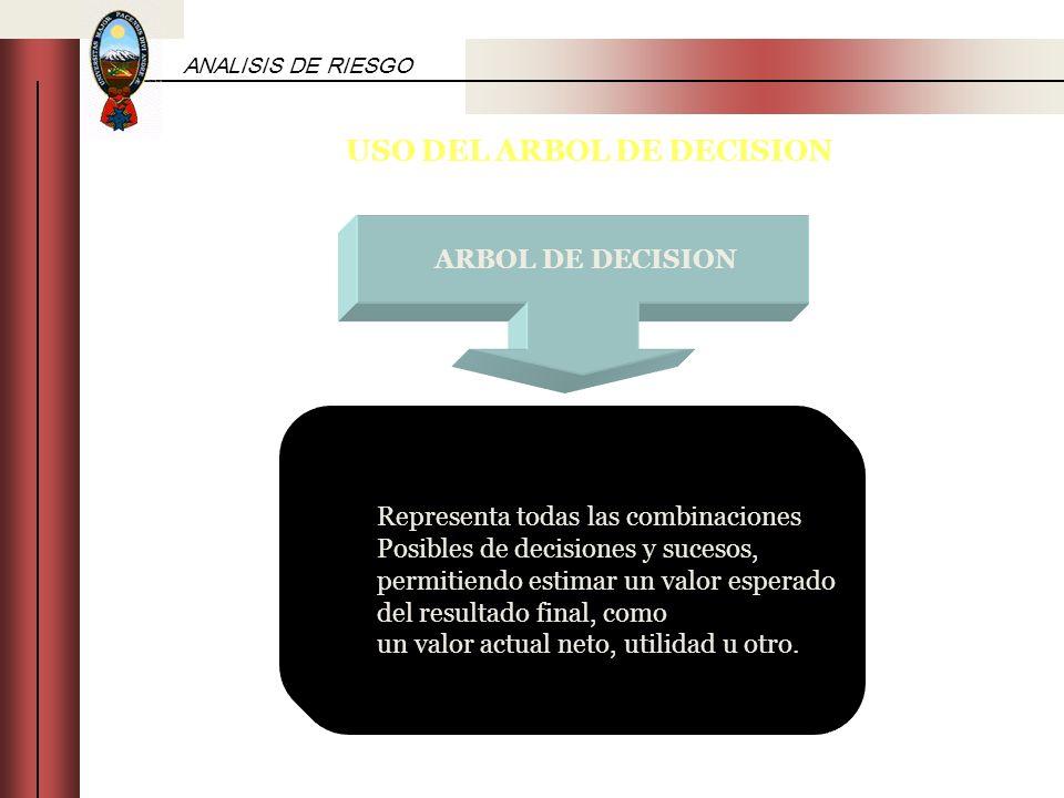 ANALISIS DE RIESGO USO DEL ARBOL DE DECISION Representa todas las combinaciones Posibles de decisiones y sucesos, permitiendo estimar un valor esperad