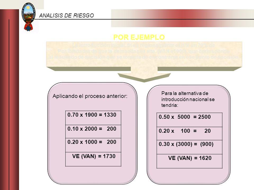 ANALISIS DE RIESGO POR EJEMPLO La introducción Inicial. Si es regionalmente existe un 70% de Posibilidades de que la demanda sea alta. (VAN =1900), qu