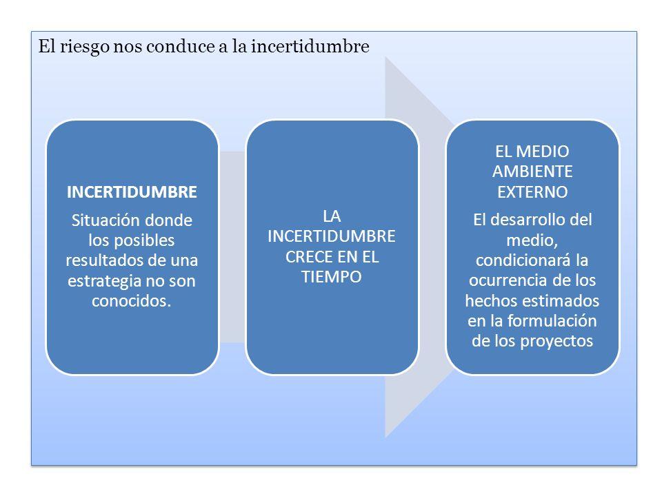 ANALISISI DE RIESGO Árbol de decisión Por consiguiente; se optaría por una introducción inicial En el ámbito regional, que luego se ampliara Nacionalmente.