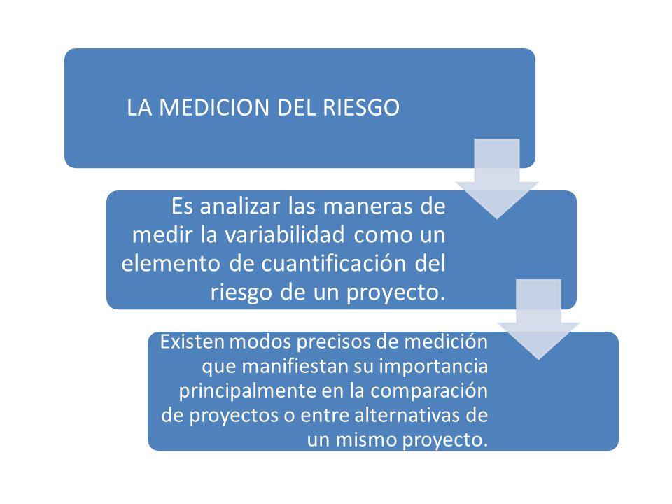 METODO MAS COMUN: DESVIACION ESTANDAR Se calcula mediante la siguiente expresión: Donde es el flujo de caja de la posibilidad es su probabilidad de ocurrencia y es el valor esperado de la distribución de probabilidades de flujos de caja, que se obtienen de: Se calcula mediante la siguiente expresión: Donde es el flujo de caja de la posibilidad es su probabilidad de ocurrencia y es el valor esperado de la distribución de probabilidades de flujos de caja, que se obtienen de: