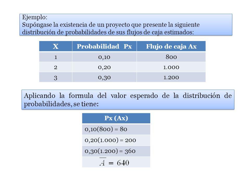 800 – 640160 25.600 25.600*0,10 = 2.560 1000 – 640360129.600 129.600*0,20 = 25.920 1200 – 640560313.600 313.600*0,30 = 94.080 Varianza = 122.560 Reemplazando este dato en la ecuación de la desviación estándar tenemos: Si existiera otra alternativa de inversión cuya desviación estándar fuese mayor que 350,08 su riesgo sería mayor, puesto que estaría indicando una mayor dispersión de sus resultados.