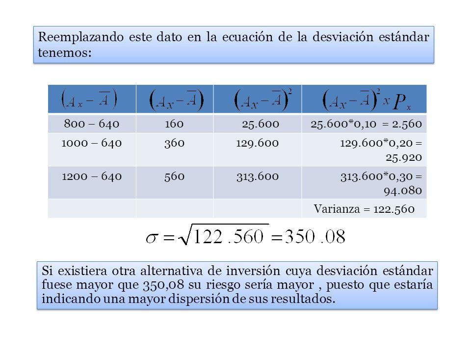 800 – 640160 25.600 25.600*0,10 = 2.560 1000 – 640360129.600 129.600*0,20 = 25.920 1200 – 640560313.600 313.600*0,30 = 94.080 Varianza = 122.560 Reemp
