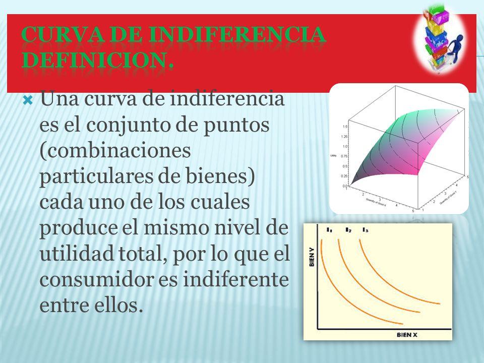 Una curva de indiferencia es el conjunto de puntos (combinaciones particulares de bienes) cada uno de los cuales produce el mismo nivel de utilidad to
