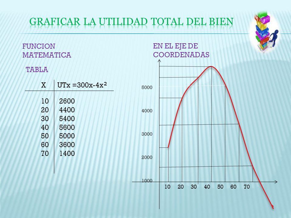FUNCION MATEMATICA EN EL EJE DE COORDENADAS TABLA X UTx =300x-4x ² 10 20 30 40 50 60 70 2600 4400 5400 5600 5000 3600 1400 10 20 30 40 50 60 70 5000 4