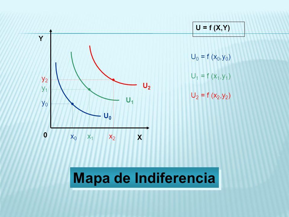 X Y 0 U0U0 U1U1 U2U2 x0x0 y0y0 x1x1 y1y1 x2x2 y2y2 U = f (X,Y) U 0 = f (x 0,y 0 ) U 1 = f (x 1,y 1 ) U 2 = f (x 2,y 2 ) Mapa de Indiferencia