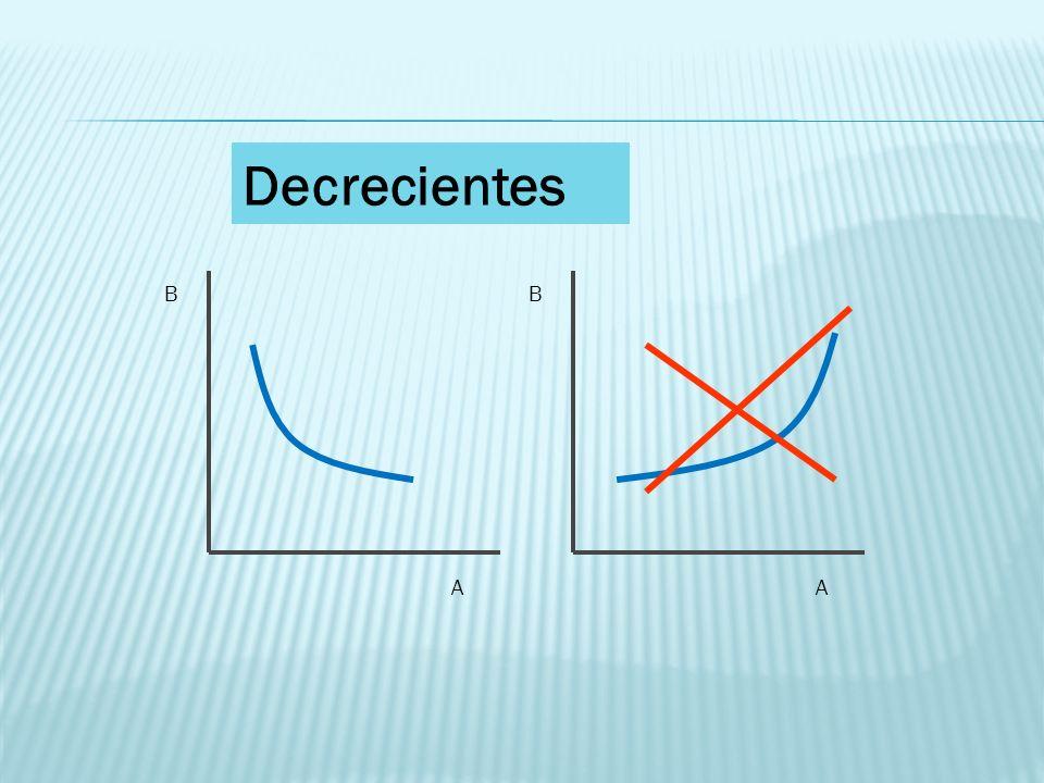 B A B A Decrecientes