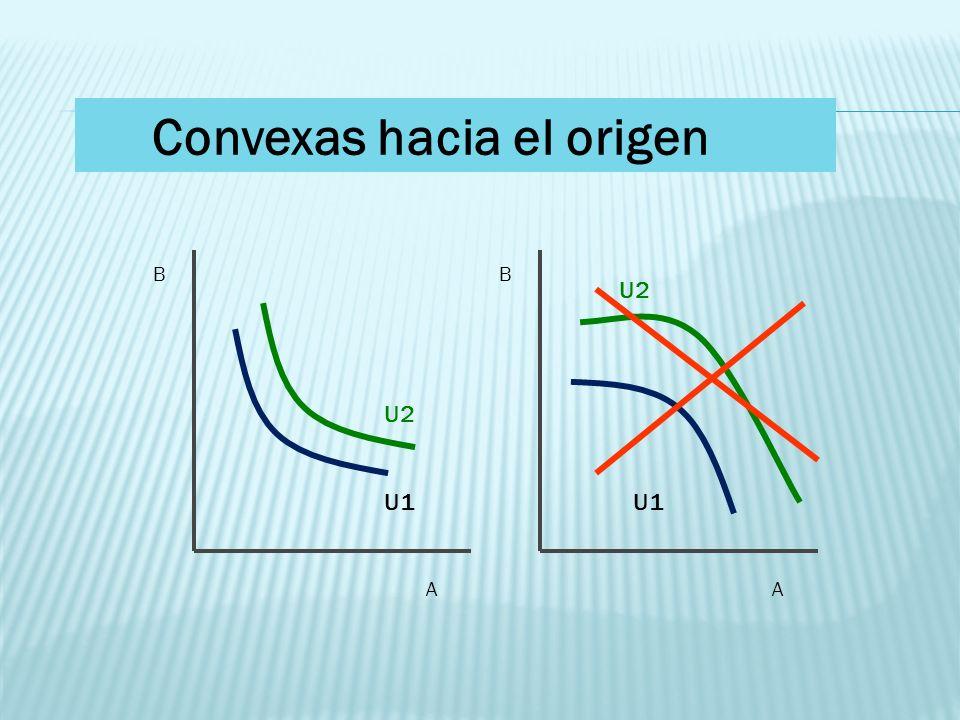 Convexas hacia el origen B A B A U1 U2 U1 U2