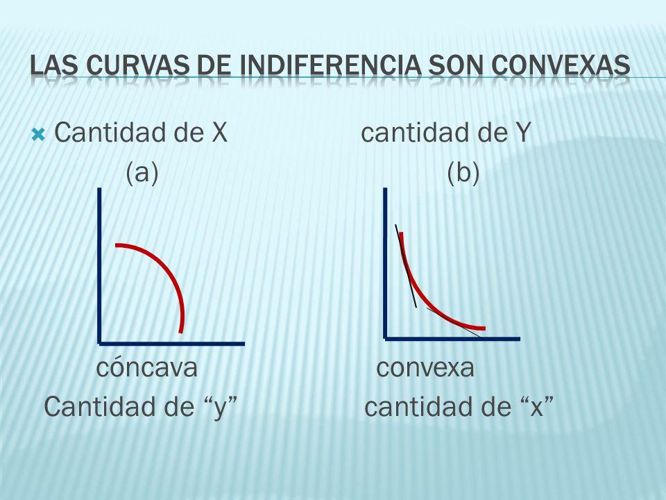 Cantidad de X cantidad de Y (a) (b) cóncava convexa Cantidad de y cantidad de x