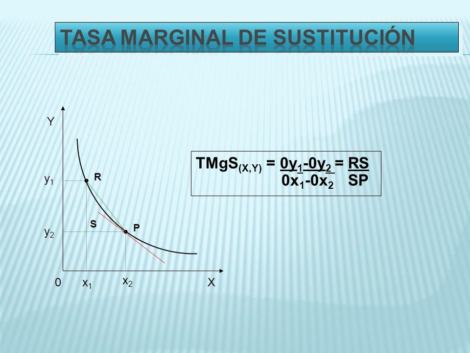 0X Y P x2x2 y2y2 x1x1 y1y1 R TMgS (X,Y) = 0y 1 -0y 2 = RS 0x 1 -0x 2 SP S