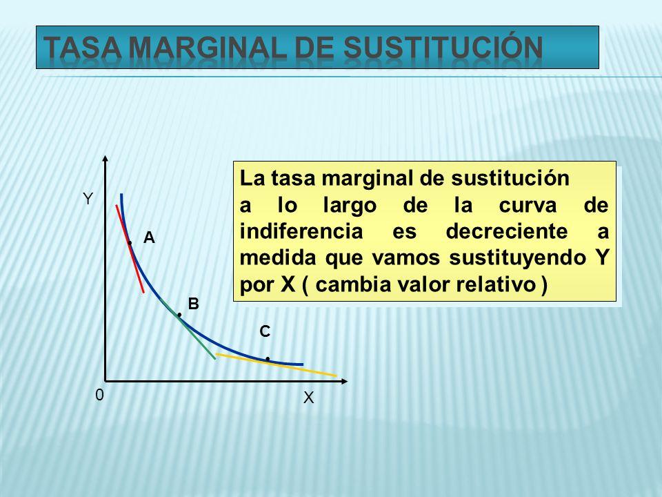 0 X Y A B C La tasa marginal de sustitución a lo largo de la curva de indiferencia es decreciente a medida que vamos sustituyendo Y por X ( cambia val