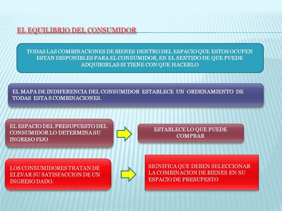 EL EQUILIBRIO DEL CONSUMIDOR EL MAPA DE INDIFERENCIA DEL CONSUMIDOR ESTABLECE UN ORDENAMIENTO DE TODAS ESTA S COMBINACIONES. EL ESPACIO DEL PRESUPUEST