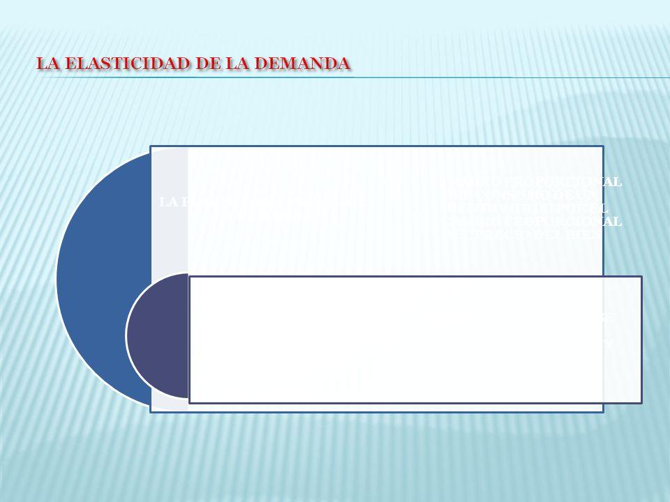 LA ELASTICIDAD- PRECIO DE LA DEMANDA ELASTICIDAD DE LA DEMANDA CAMBIO PROPORCIONAL DEL CONSUMO DE UN BIEN DIVIDIDO POR EL CAMBIO PROPORCIONAL DEL PREC