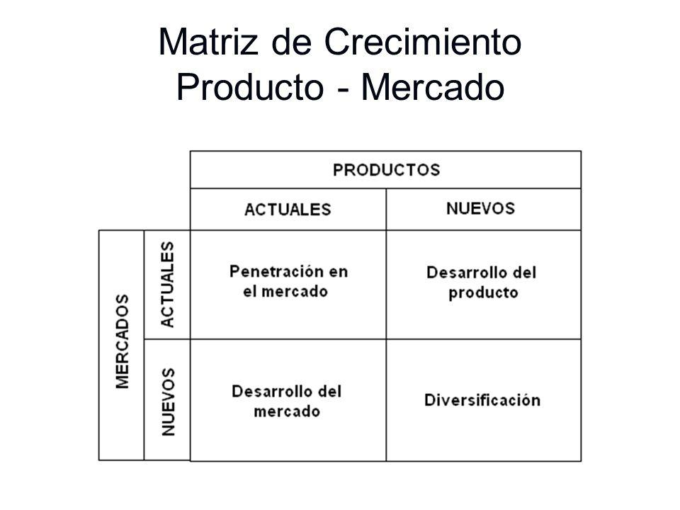 Matriz de Crecimiento Producto - Mercado