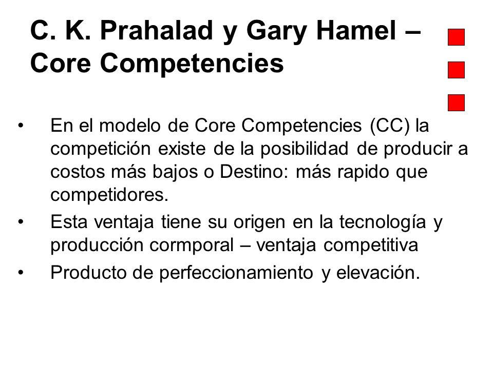 C. K. Prahalad y Gary Hamel – Core Competencies En el modelo de Core Competencies (CC) la competición existe de la posibilidad de producir a costos má