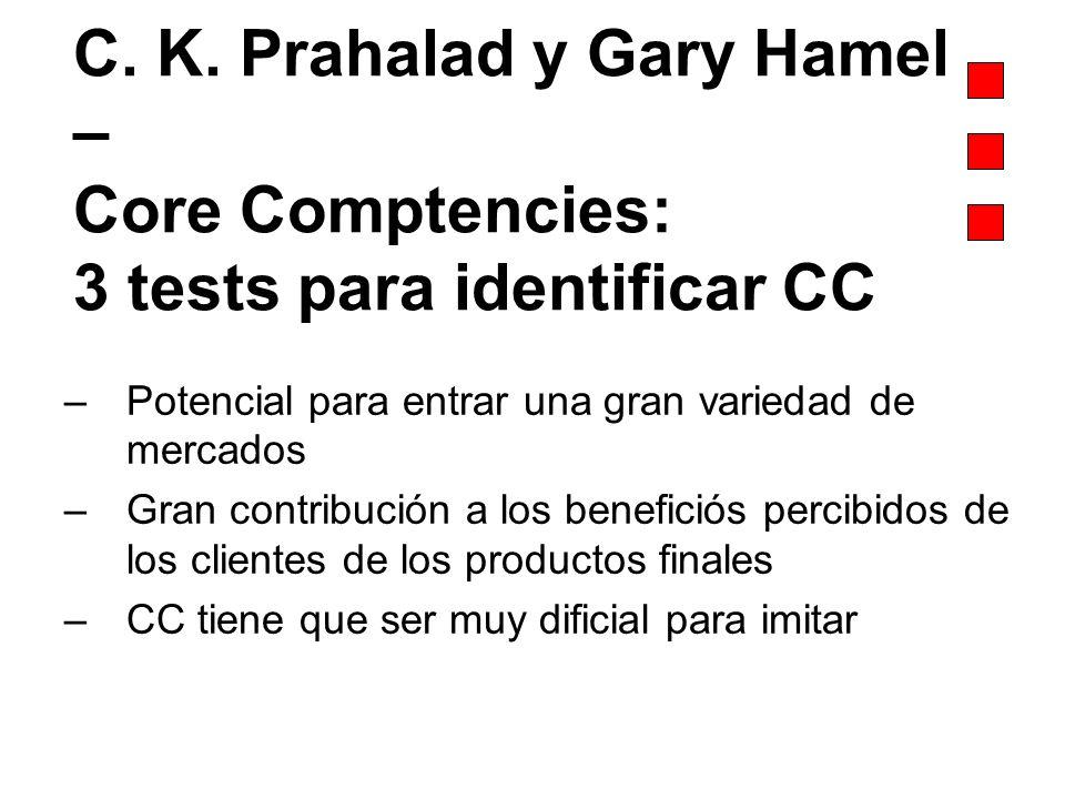 C. K. Prahalad y Gary Hamel – Core Comptencies: 3 tests para identificar CC –Potencial para entrar una gran variedad de mercados –Gran contribución a