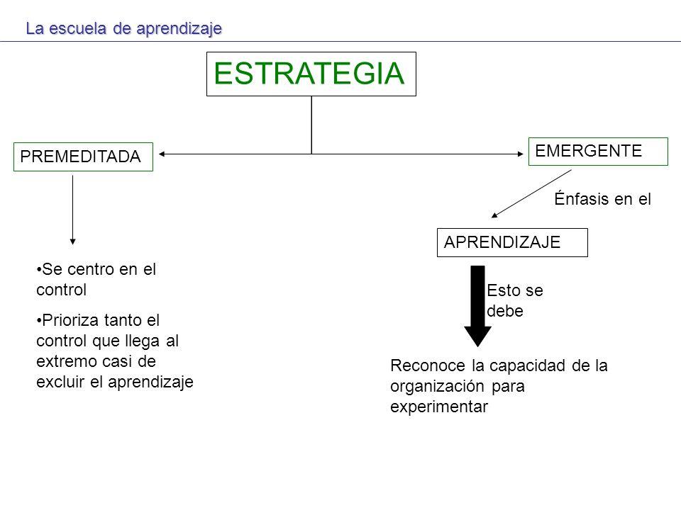 ESTRATEGIA PREMEDITADA EMERGENTE APRENDIZAJE Énfasis en el Se centro en el control Prioriza tanto el control que llega al extremo casi de excluir el a
