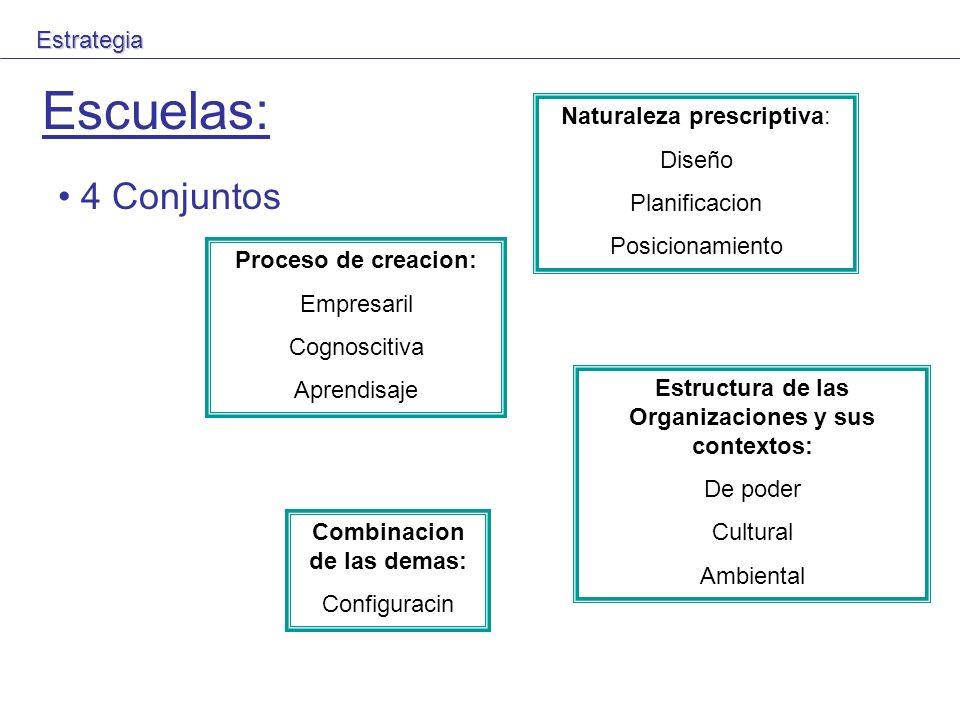 Escuelas: Naturaleza prescriptiva: Diseño Planificacion Posicionamiento Proceso de creacion: Empresaril Cognoscitiva Aprendisaje Estructura de las Org