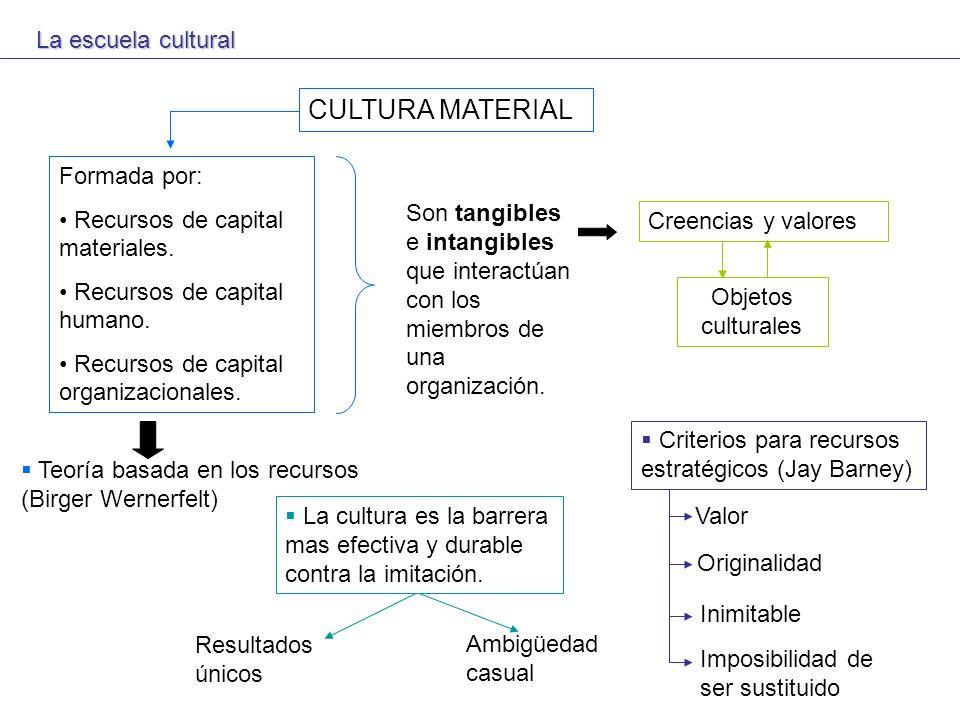 La escuela cultural CULTURA MATERIAL Formada por: Recursos de capital materiales. Recursos de capital humano. Recursos de capital organizacionales. So