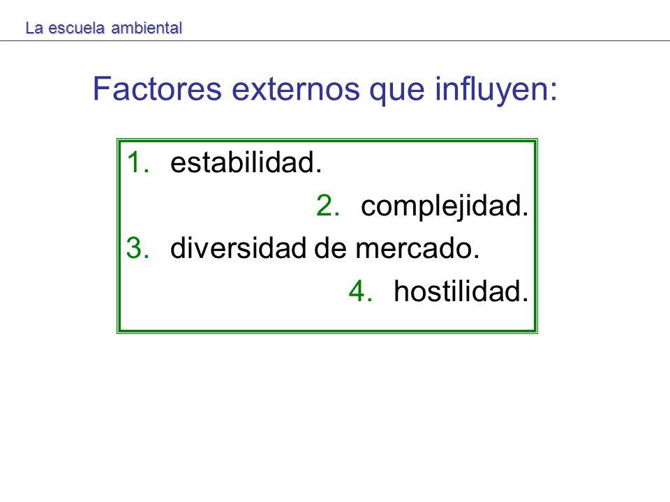 Factores externos que influyen: 1.estabilidad. 2.complejidad. 3.diversidad de mercado. 4.hostilidad. La escuela ambiental